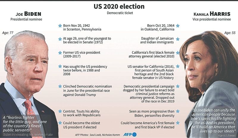 Kamala Harris makes history even before she is elected