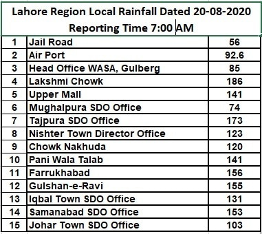 Rain recorded in different areas of Lahore. — Released by Met department, provided by Mahar Taimoor
