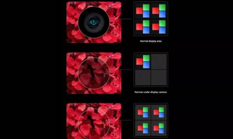 شیاؤمی کا انڈر ڈسپلے کیمرا فون آئندہ سال متعارف کرانے کا اعلان