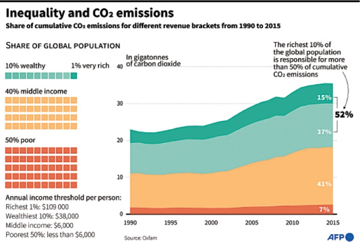 Carbon emission inequality highlighted in new Oxfam report