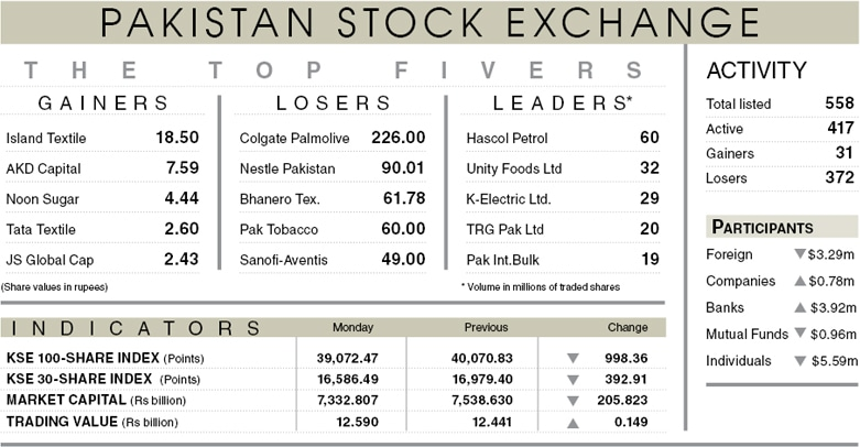 Stocks bleed 998 points on mutual fund sell-off
