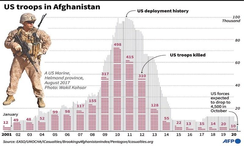 امریکی فوج سال 2001 سے افغانستان میں ہے—فائل فوٹو: اے ایف پی