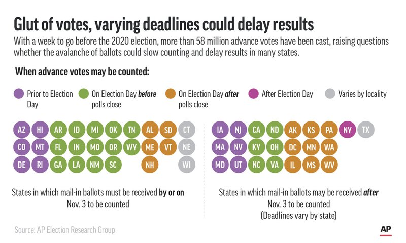 Graphic shows when states may count advance votes and where mail-in ballots are accepted after Election Day. — AP