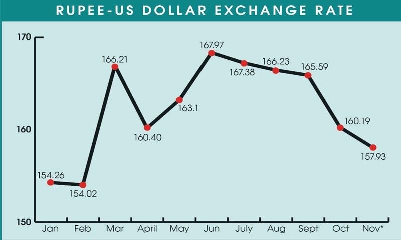ڈالر کے بڑھنے اور کم ہونے کا رجحان—فوٹو: اسٹیٹ بینک