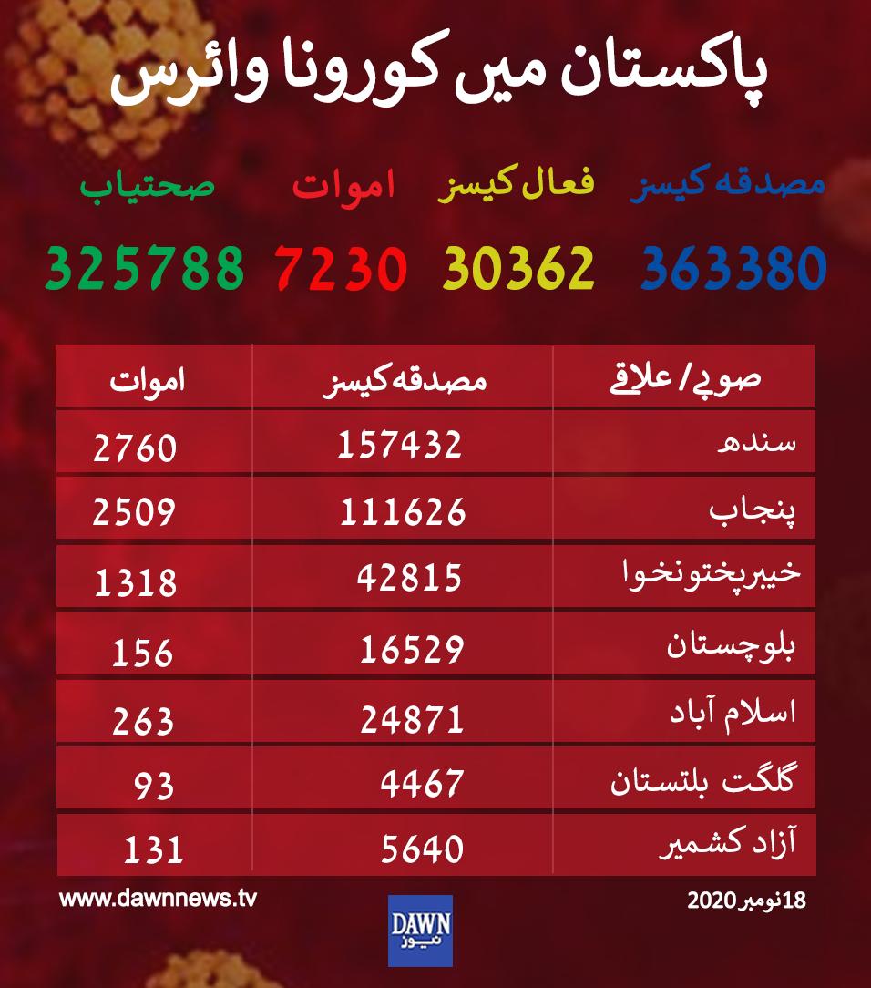 اعداد و شمار بشکریہ: covid.gov.pk