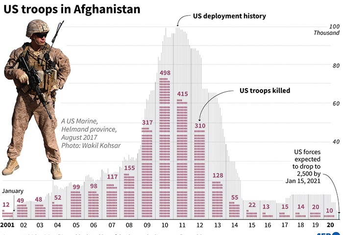 افغانستان میں امریکا کے سیکڑوں فوجی ہلاک ہوئے—فوٹو: اے ایف پی