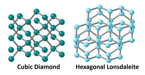 The crystal structures of cubic diamond and hexagonal Lonsdaleite have atoms arranged differently.