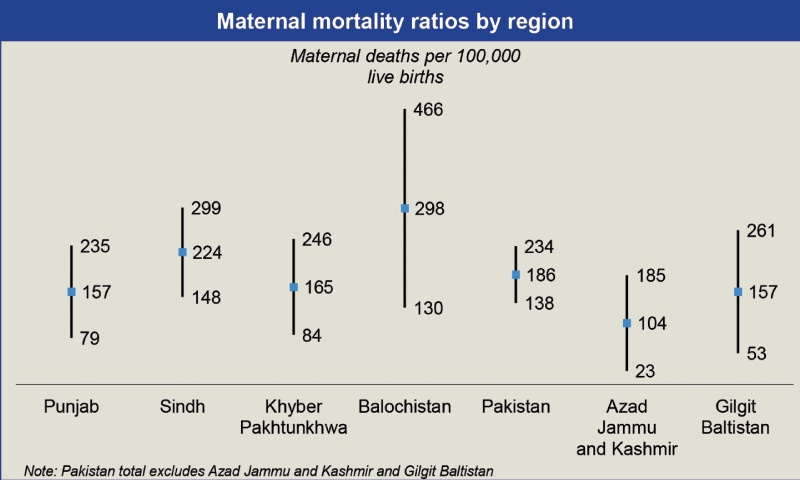 IN 1990-91, MMR in Pakistan was 234 per 100,000 live births. It has reduced to 186 and is expected to drop to 138 by year 2030. Similarly, the graph shows provincial data of MMR for years 1990, 2020 and the expected number for the year 2030.