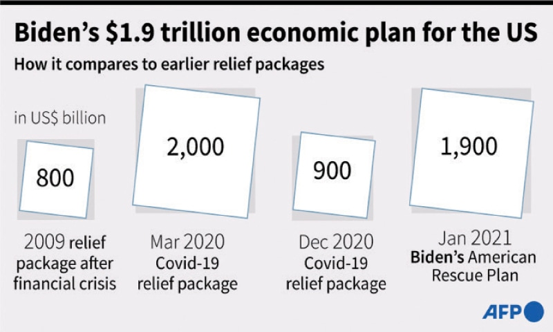 Joe Biden unveils $1.9 trillion USA  economic relief package