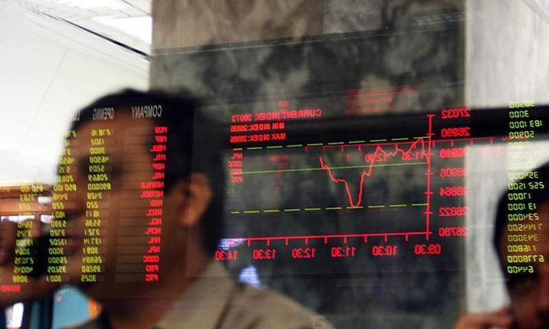 The three-week gaining spree on the stock market was broken in the outgoing week as the KSE-100 index settled at 45,868 points. — AFP/File
