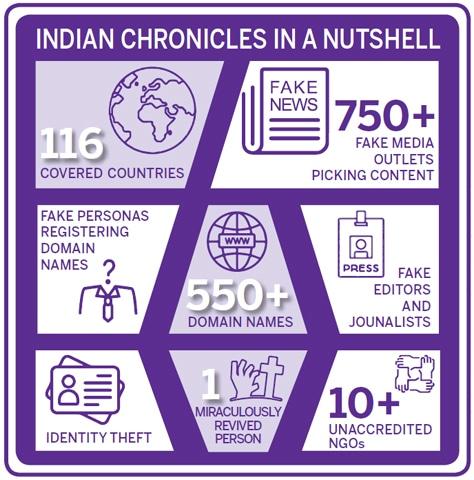 — Based on EU DisinfoLab's 'Indian Chronicles: Executive Summary'