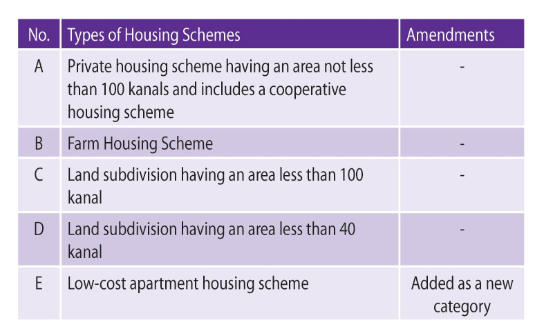 Types of housing schemes that the rules are applicable to