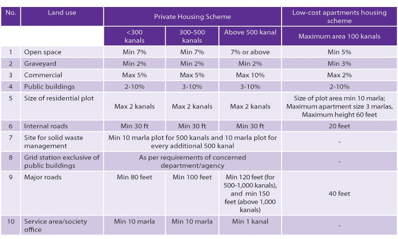 Planning standards for housing schemes
