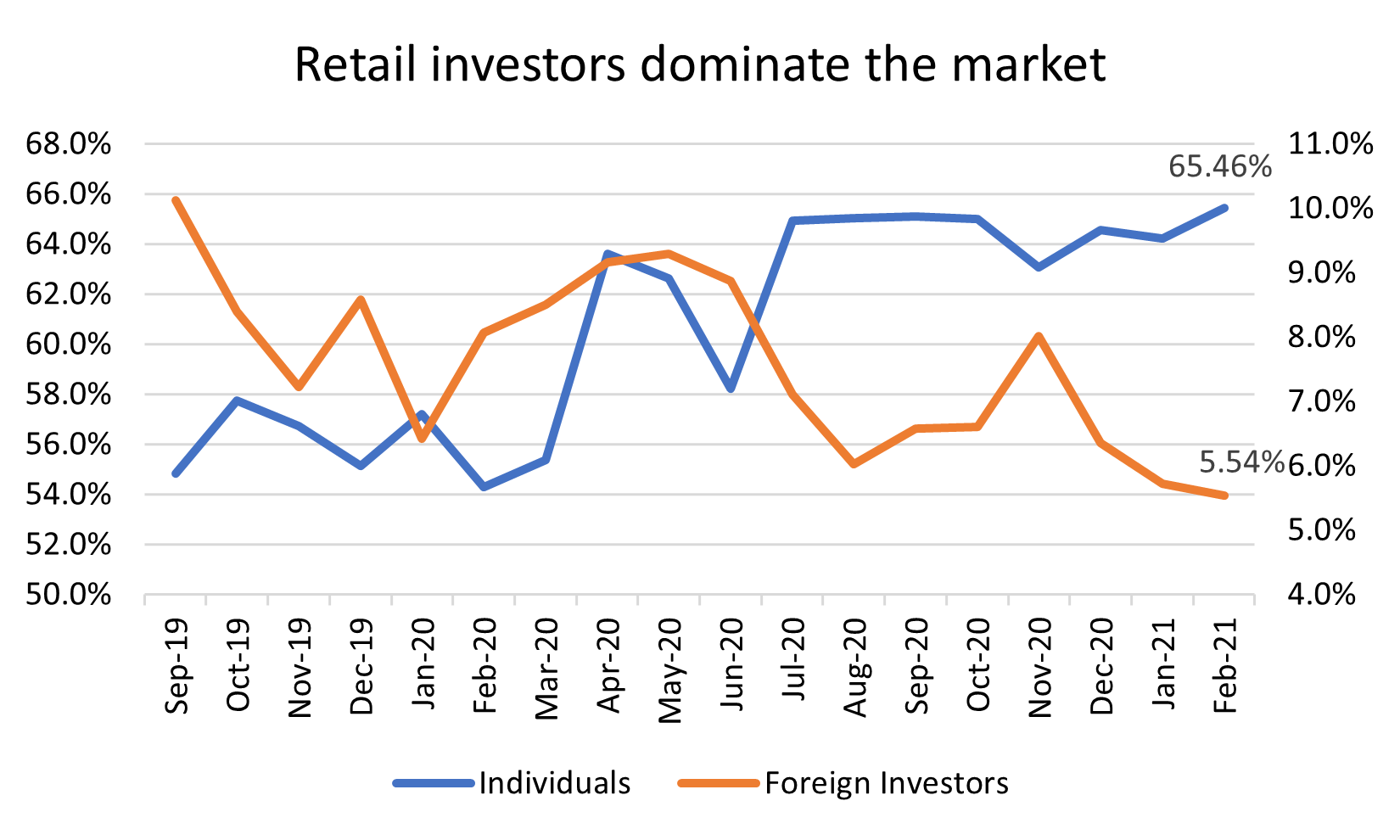 Individuals versus foreign investors in the PSX. — Data taken from NCCPL
