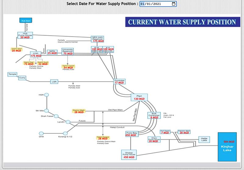 واٹر بورڈ کی ویب سائٹ کے مطابق یکم جنوری 2021ء کو کراچی کو ملنے والے پانی کی تفصیل