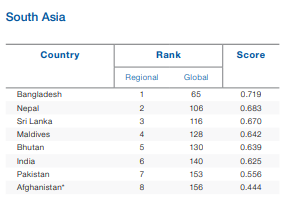 Global Gender Index rankings by region, 2021. — Photo courtesy: WEF report