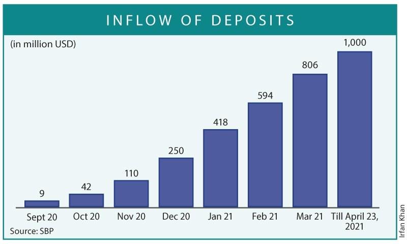آر ڈی اے کے ذریعے آنے والے فنڈز کا بہاؤ صرف 7 ماہ میں ایک ارب ڈالر کی سطح عبور کر گیا—گراف: عرفان خان