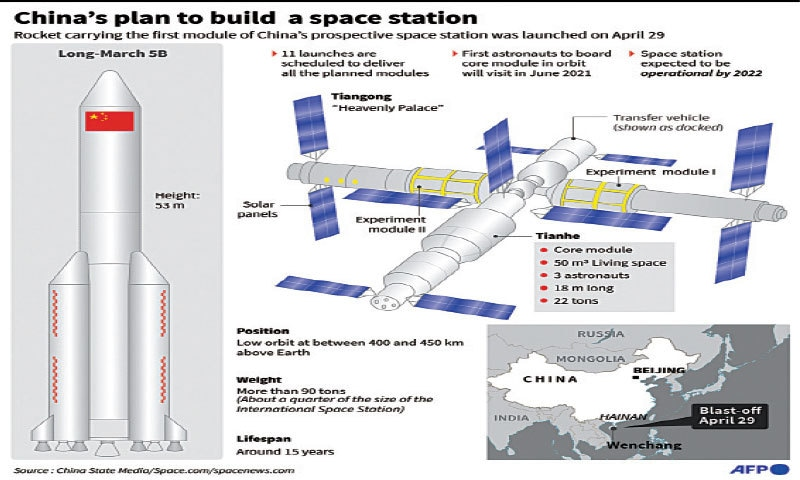 """China launched the first module of its """"Heavenly Palace"""" space station on Thursday, a milestone in Beijing's ambitious plan to establish a permanent human presence in space."""