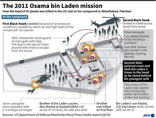 A timeline of the Abbottabad raid, based on US sources | AFP