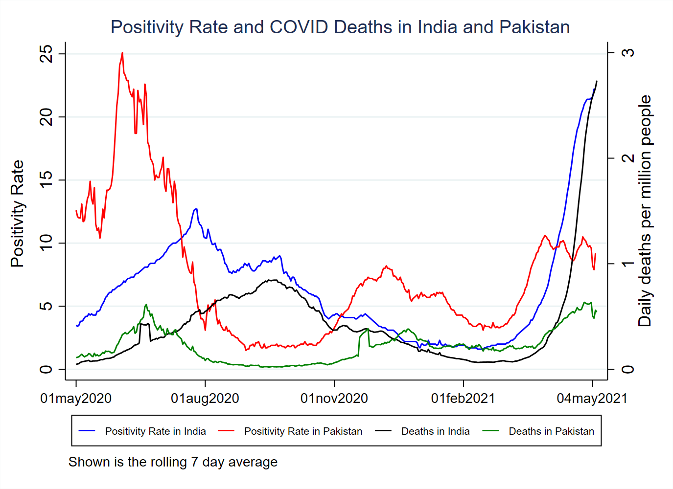 This graph shows positivity and mortality in India and Pakistan.