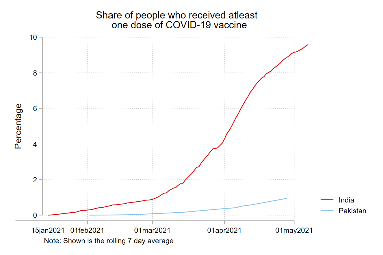 This graph shows percentage of people who received at least one dose of vaccine.
