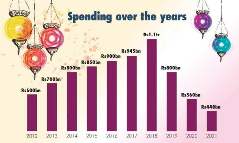 خریداری کےاوقات کارمیں کمی، خوف،سماجی سرگرمیوں پرپابندیوں،گھریلوآمدن میں گراوٹ اور مہنگائی جیسے عناصر نے عید کاروبار متاثر کیا ہے۔