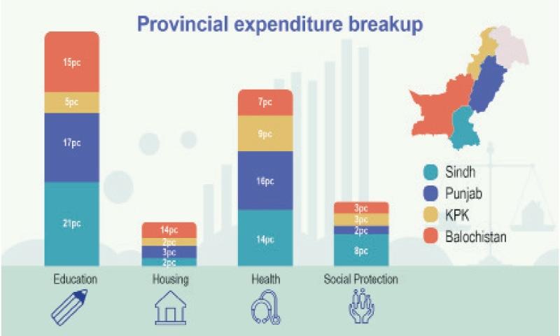 Breakup of provincial expenditure.