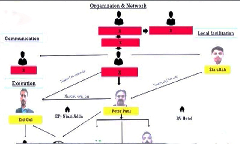 A chart shared by IGP Ghani about the attack's organisation.