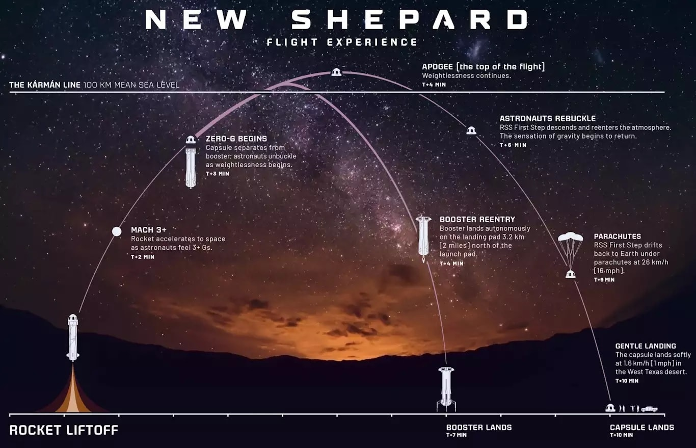 New Shepard's outline of the flight experience. — Picture via Blue Origin.