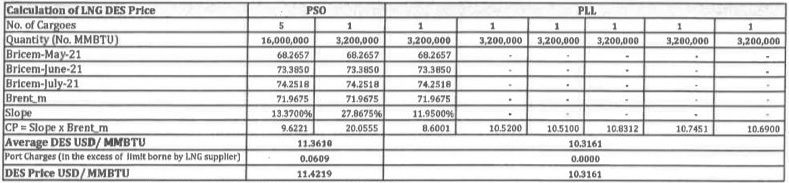 Computation of weighted average LNG price for August 2021 as stated in the Ogra notification.