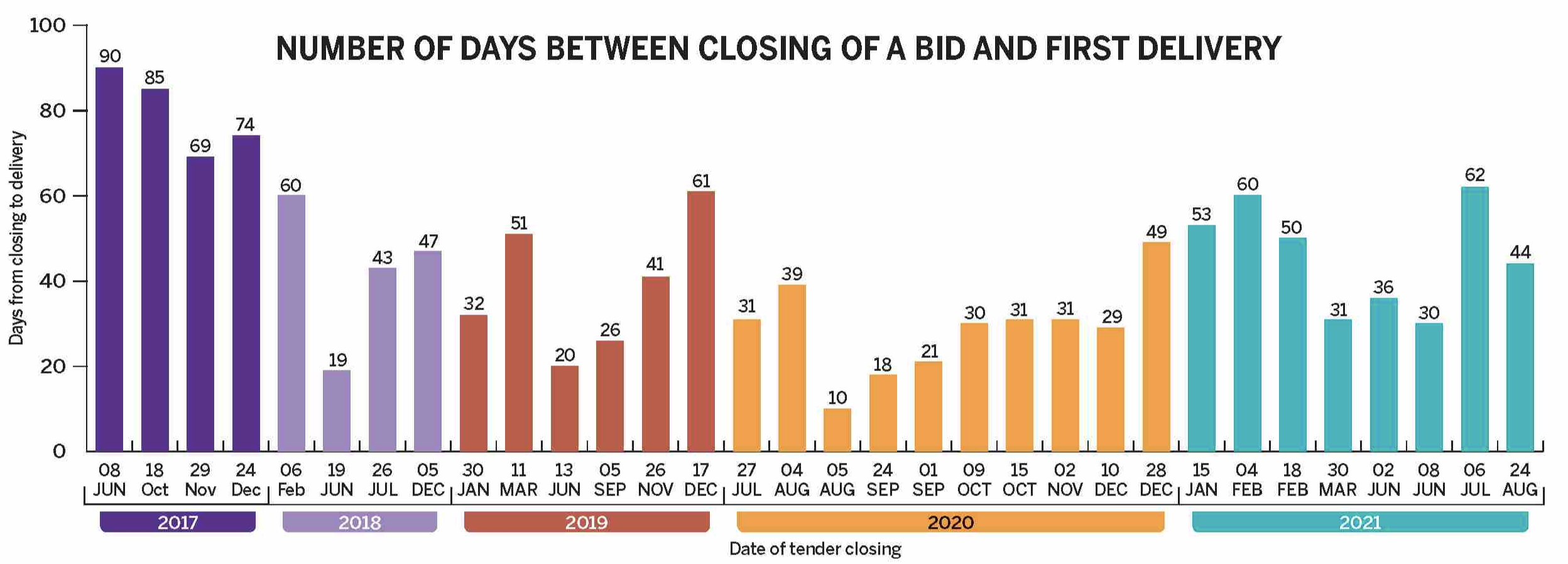 This graphic shows the number of days between closing of a bid and the first delivery expected under it for all tenders ever floated by Pakistan LNG for the spot markets. The norm in spot market bidding is for this interval to be between 60-90 days | Source: Paklng.com