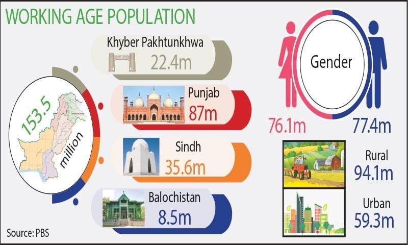 مالی سال 2019 میں نوکریاں تلاش کرنے والوں کی تعداد میں 9 لاکھ 20 ہزار افراد کا اضافہ ہوا  — سلمان خان