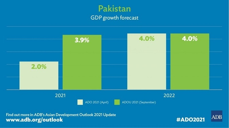 ADB projections for Pakistan's economic growth. — Picture credit: ADB website