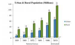 Growing urbanisation: Shifting sands