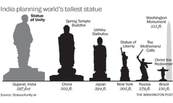 India's new budget includes $33 million to build the world's tallest statue — not everyone is happy