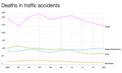 Pakistan's traffic accidents record: Punjab down, KP up since 2011