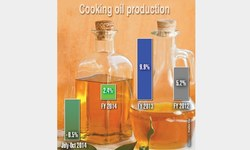 Decline in documented output of cooking oil