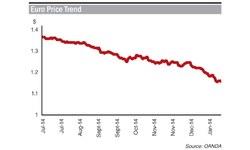Depreciating euro to hurt textile exports