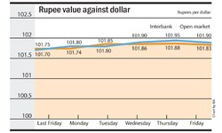 Rupee's downslide continues