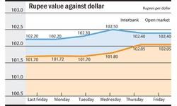 Rupee report: Rupee's mounting losses