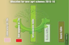 Punjab doubles agricultural development outlay over FY14