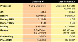 From devices to 3G