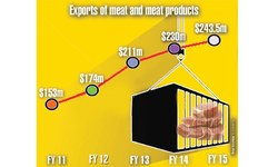 Meat sector poised to grow