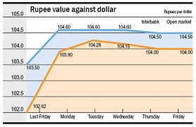 Rupee under heavy pressure