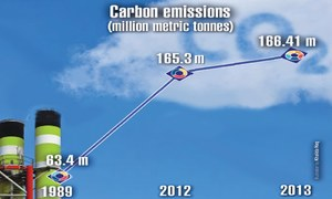 Strategy to reduce carbon emissions