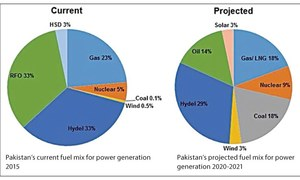 Power sector: winds of change