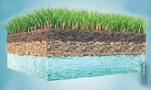 Improving groundwater management