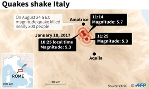 Spate of strong earthquakes hit snowbound central Italy