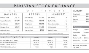 Buying at dips averts major losses on stock market