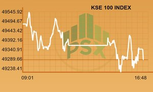 Full-day report: PSX ends week in red